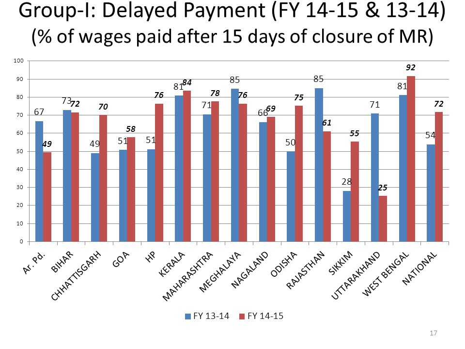 Group-I: Delayed Payment (FY 14-15 & 13-14) (% of wages paid after 15 days of closure of MR)