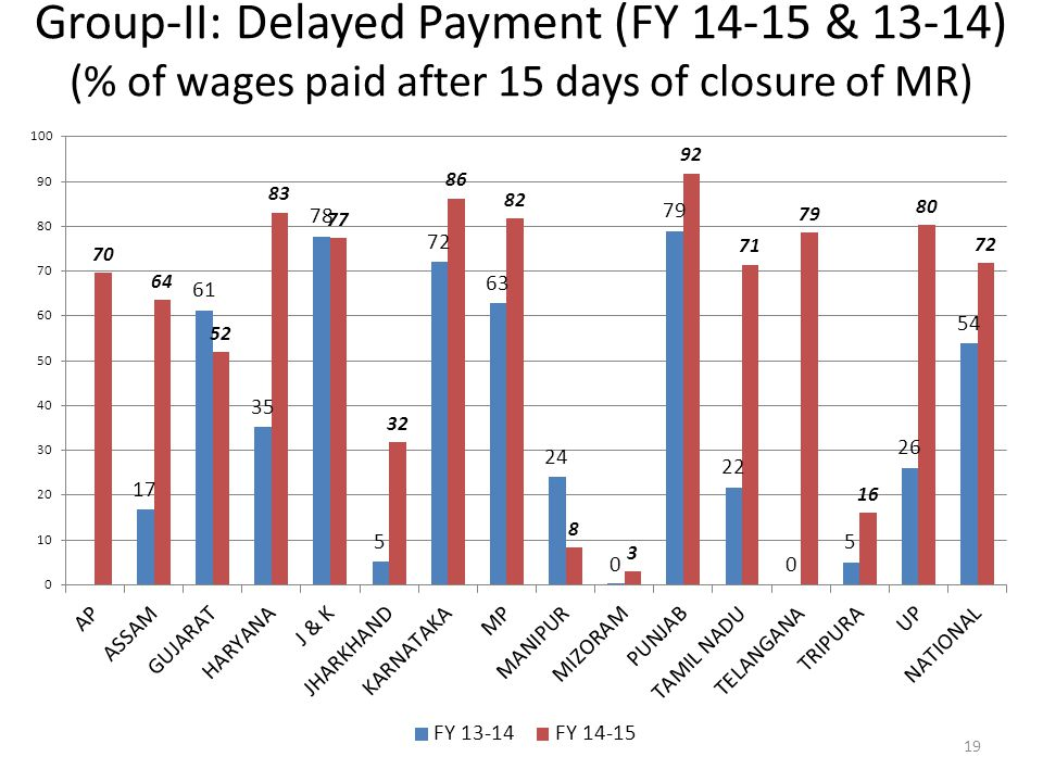 Group-II: Delayed Payment (FY 14-15 & 13-14) (% of wages paid after 15 days of closure of MR)