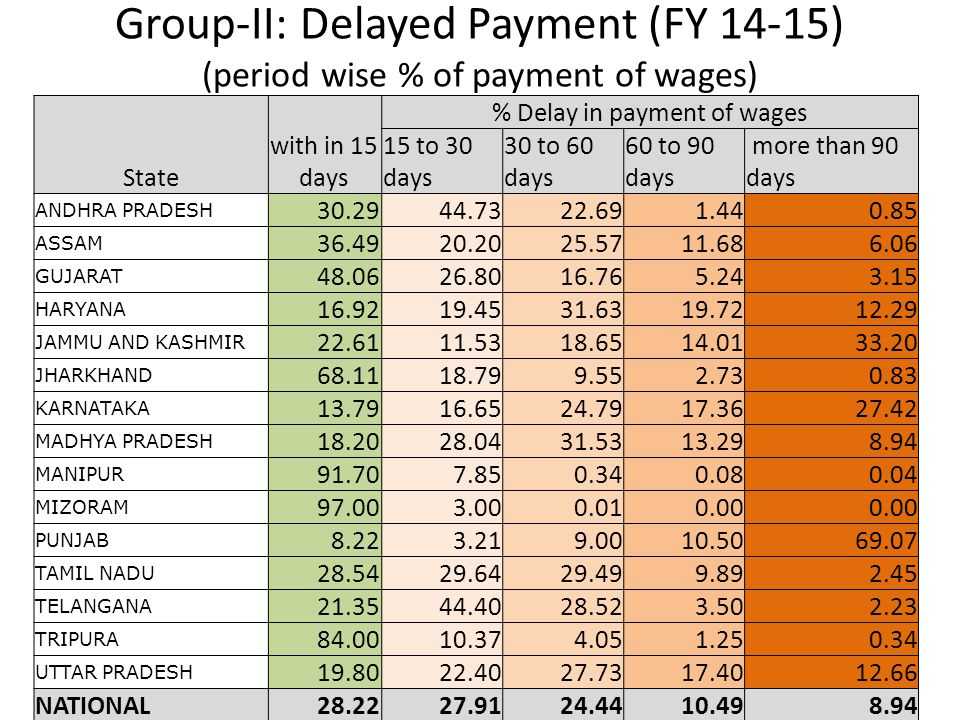 % Delay in payment of wages