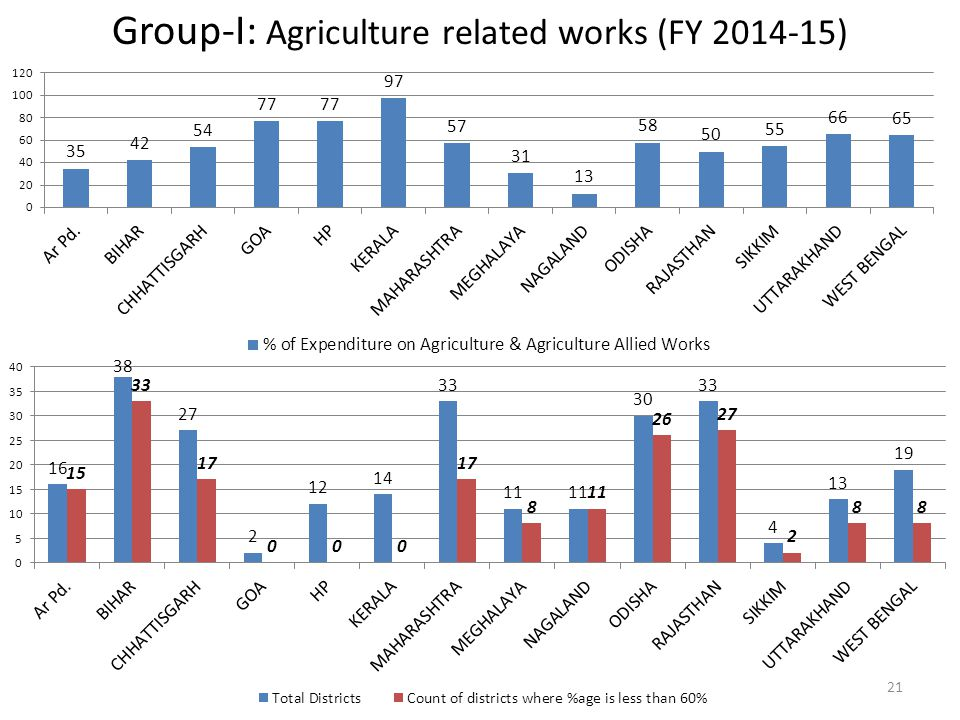 Group-I: Agriculture related works (FY 2014-15)