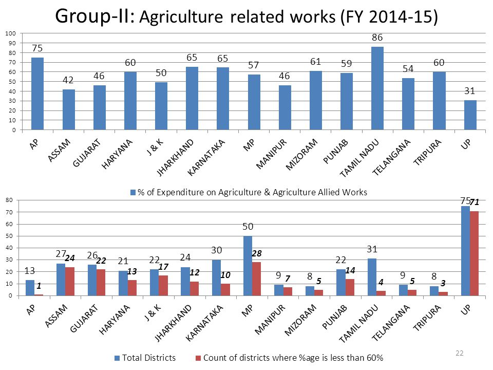 Group-II: Agriculture related works (FY 2014-15)