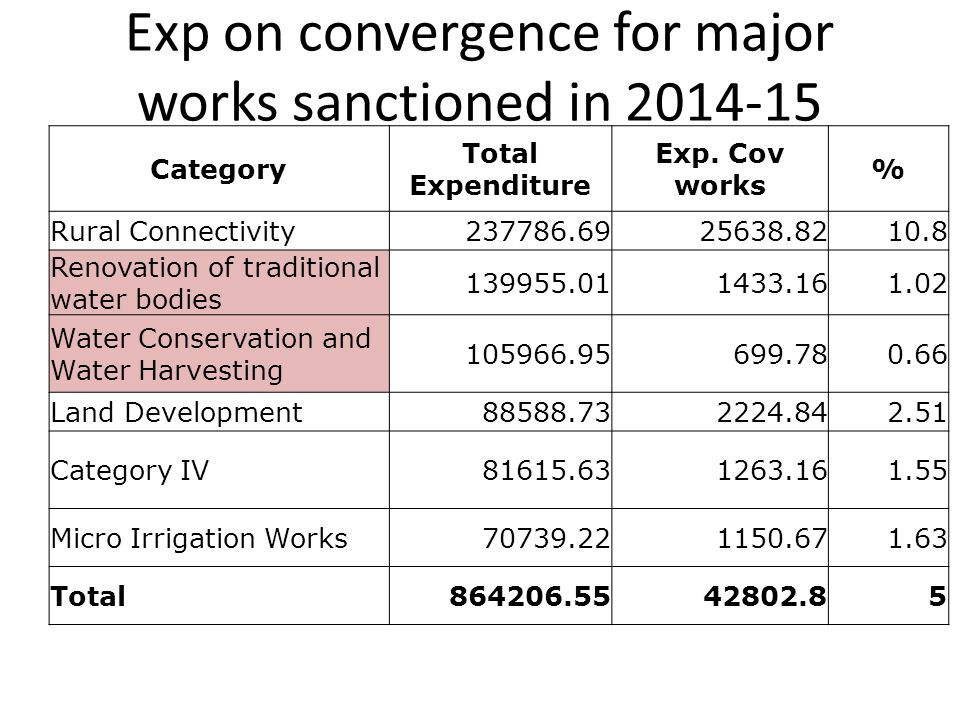 Exp on convergence for major works sanctioned in 2014-15