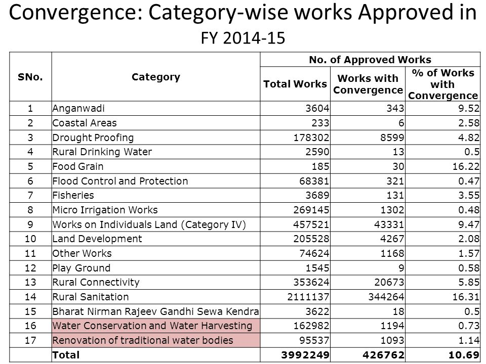 Convergence: Category-wise works Approved in FY 2014-15