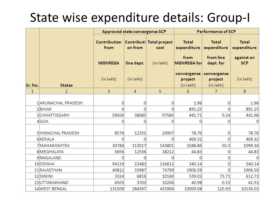 State wise expenditure details: Group-I