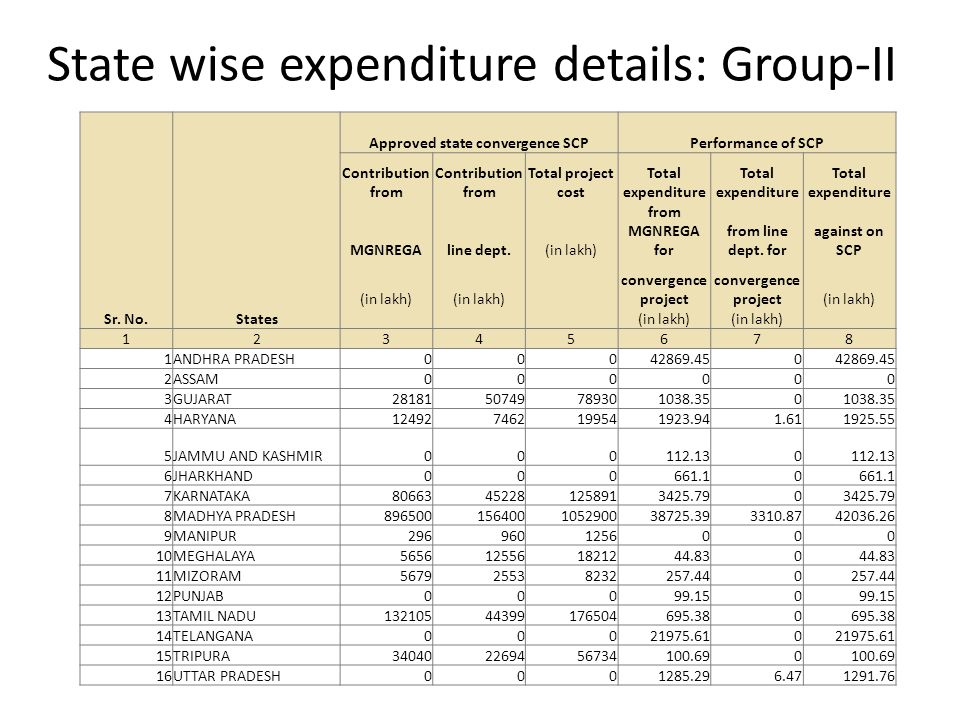 State wise expenditure details: Group-II