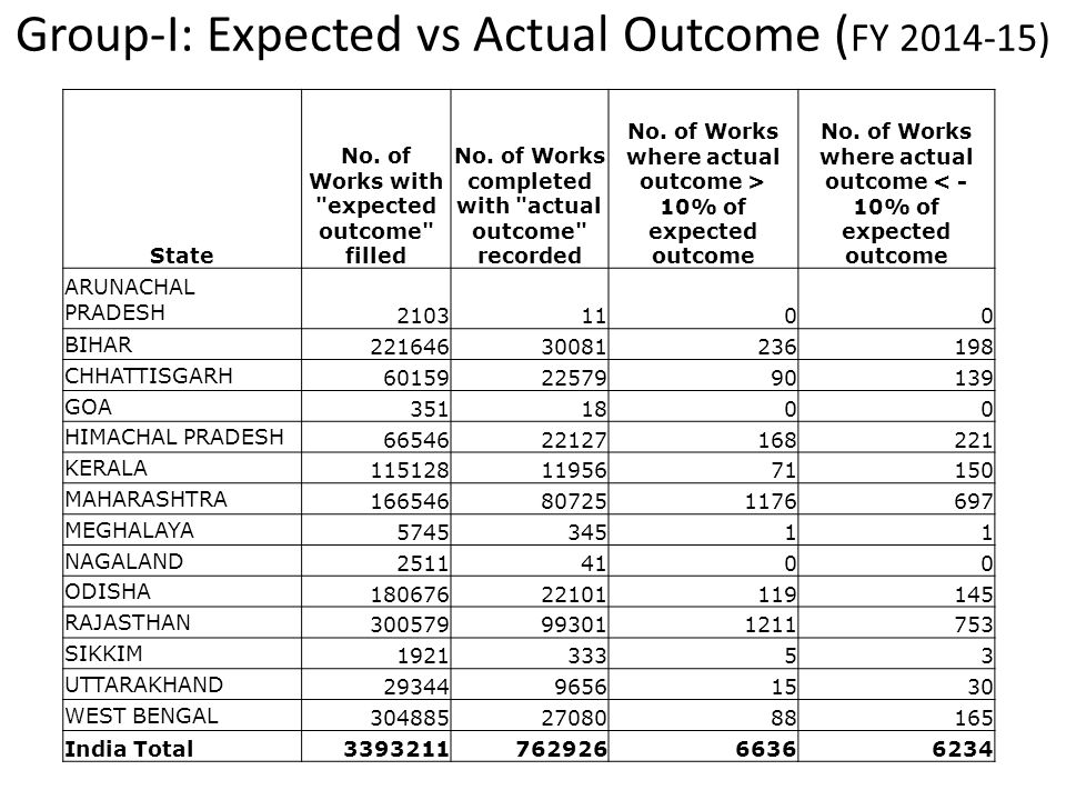 Group-I: Expected vs Actual Outcome (FY 2014-15)