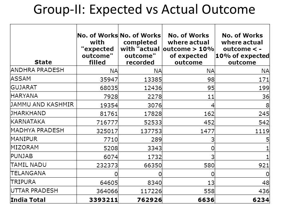 Group-II: Expected vs Actual Outcome