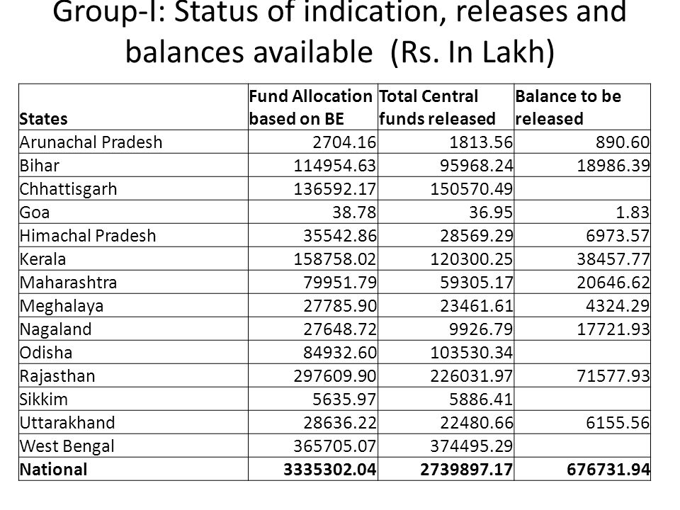Group-I: Status of indication, releases and balances available (Rs