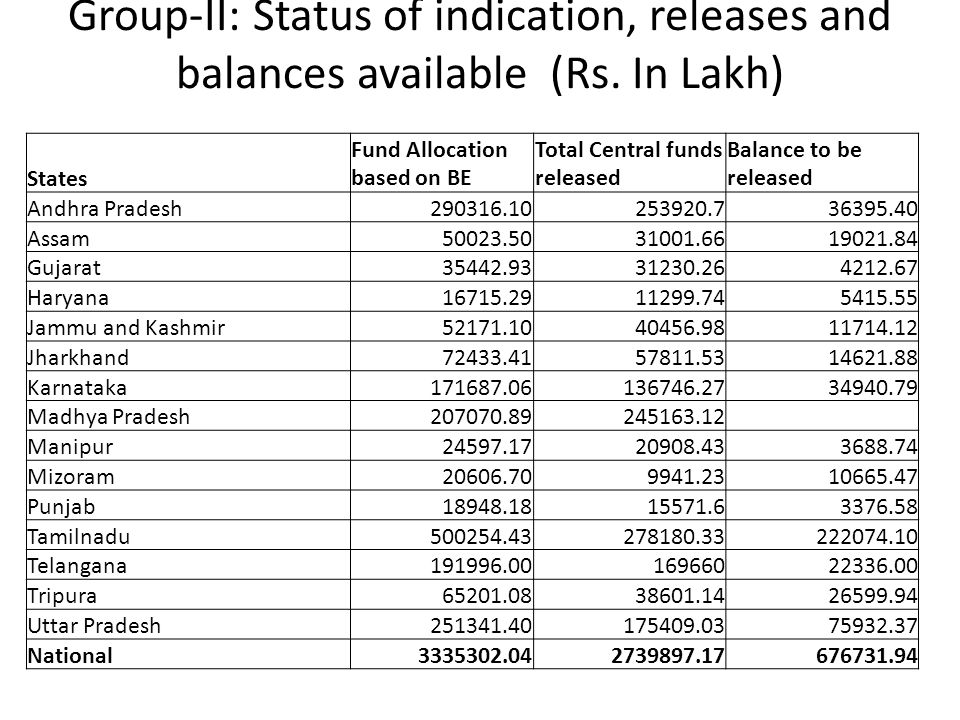 Group-II: Status of indication, releases and balances available (Rs