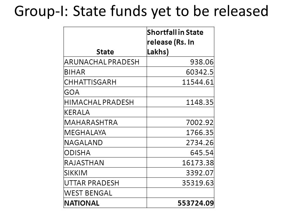 Group-I: State funds yet to be released