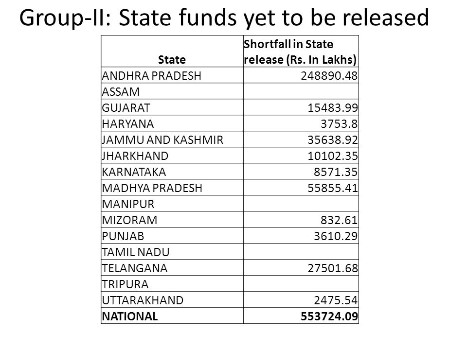 Group-II: State funds yet to be released