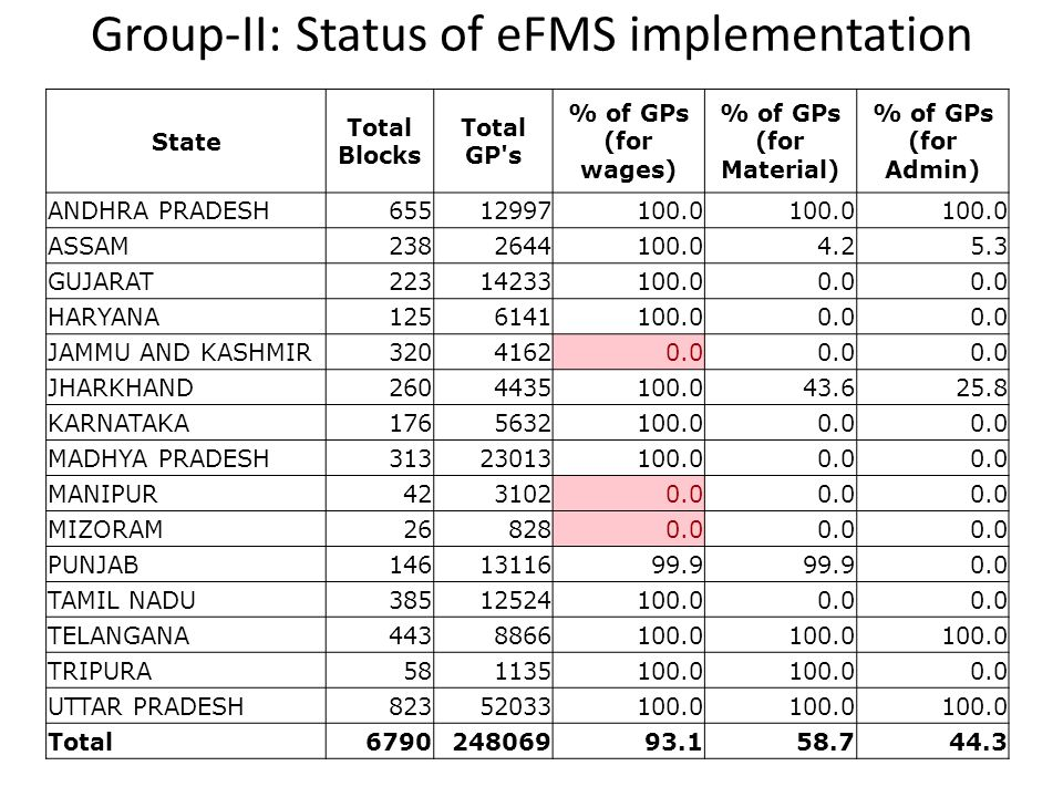 Group-II: Status of eFMS implementation