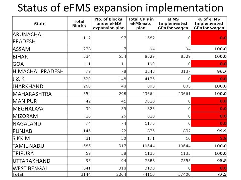 Status of eFMS expansion implementation