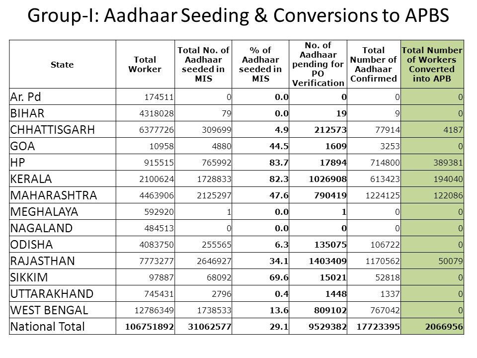 Group-I: Aadhaar Seeding & Conversions to APBS