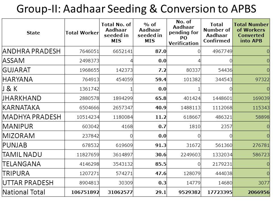 Group-II: Aadhaar Seeding & Conversion to APBS
