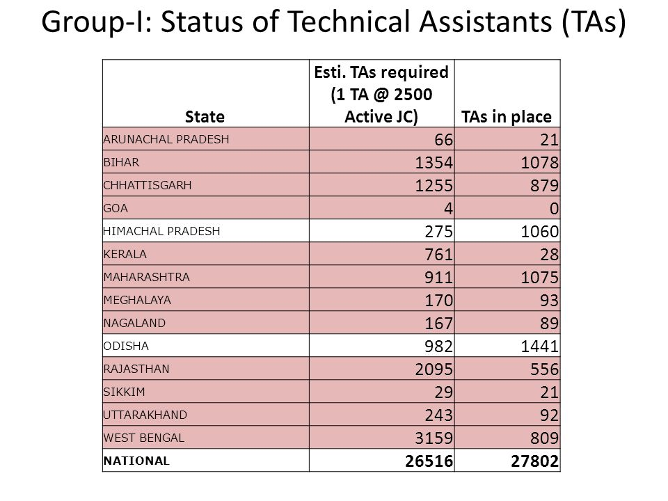 Group-I: Status of Technical Assistants (TAs)