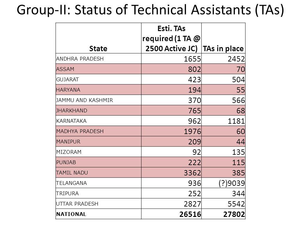 Group-II: Status of Technical Assistants (TAs)