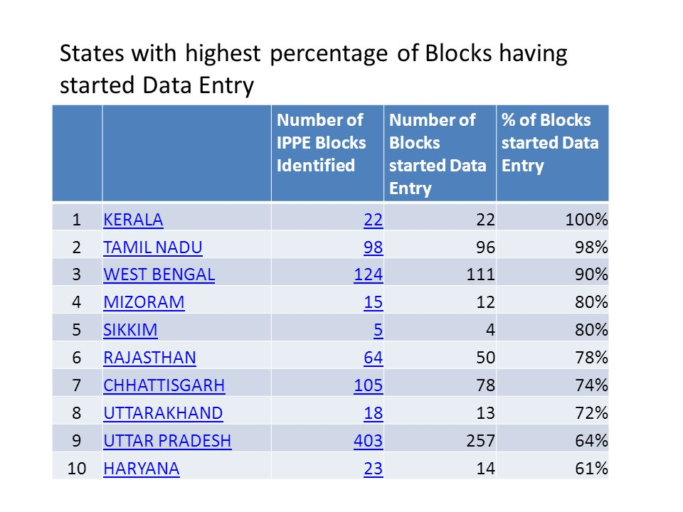 States with highest percentage of Blocks having started Data Entry
