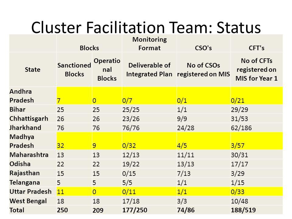 Cluster Facilitation Team: Status