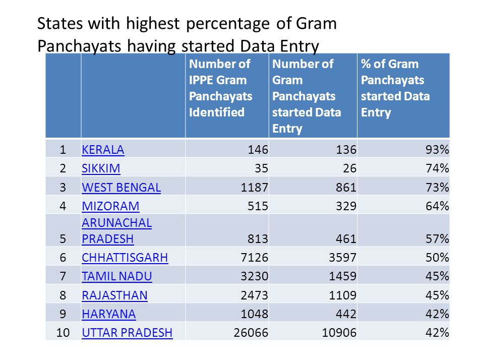 States with highest percentage of Gram Panchayats having started Data Entry