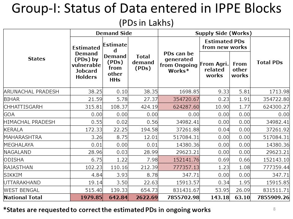 Group-I: Status of Data entered in IPPE Blocks (PDs in Lakhs)
