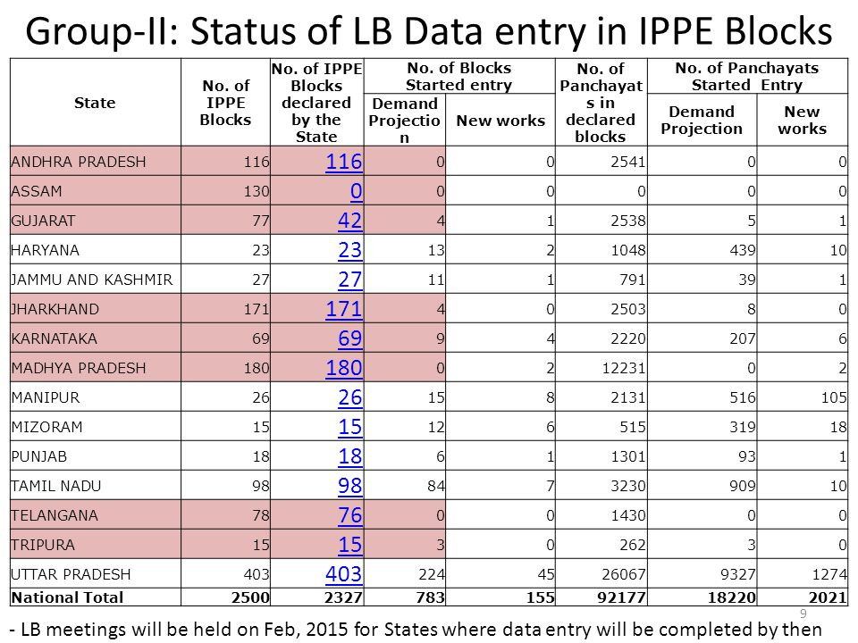 Group-II: Status of LB Data entry in IPPE Blocks