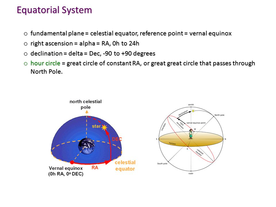Equatorial System fundamental plane = celestial equator, reference point = vernal equinox. right ascension = alpha = RA, 0h to 24h.