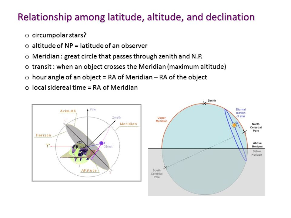 Relationship among latitude, altitude, and declination