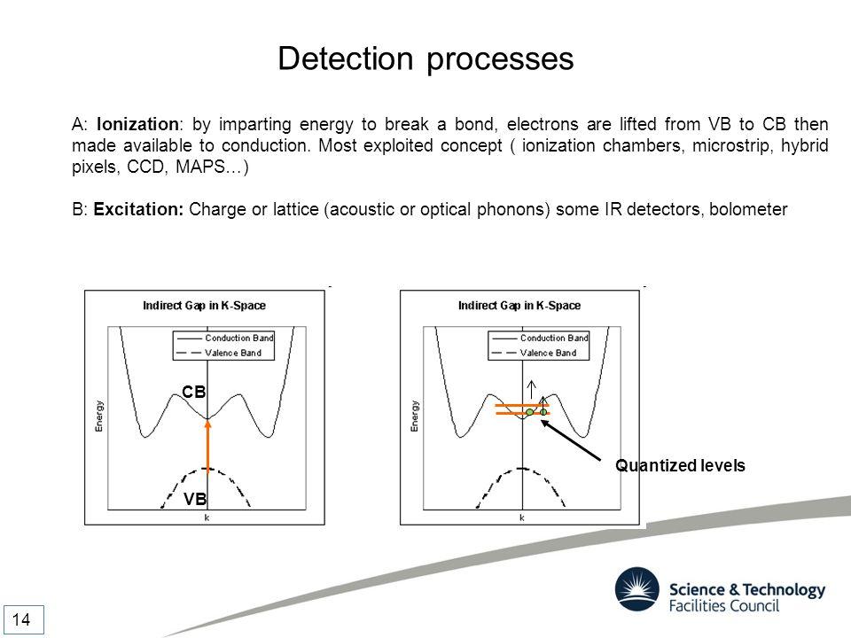 Detection processes