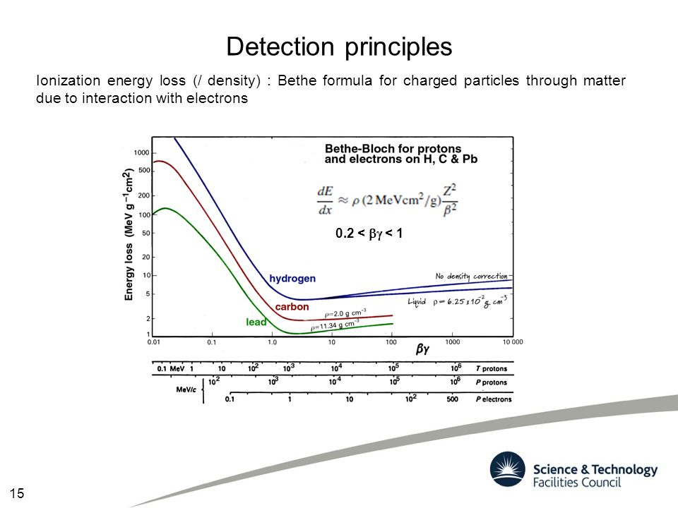 Detection principles Ionization energy loss (/ density) : Bethe formula for charged particles through matter due to interaction with electrons.