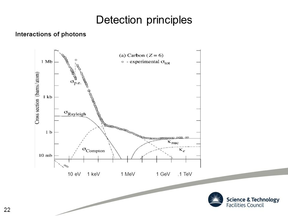 Detection principles Interactions of photons 22 10 eV 1 keV 1 MeV