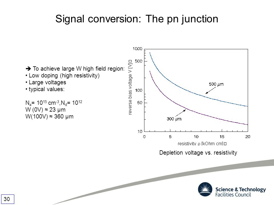 Signal conversion: The pn junction