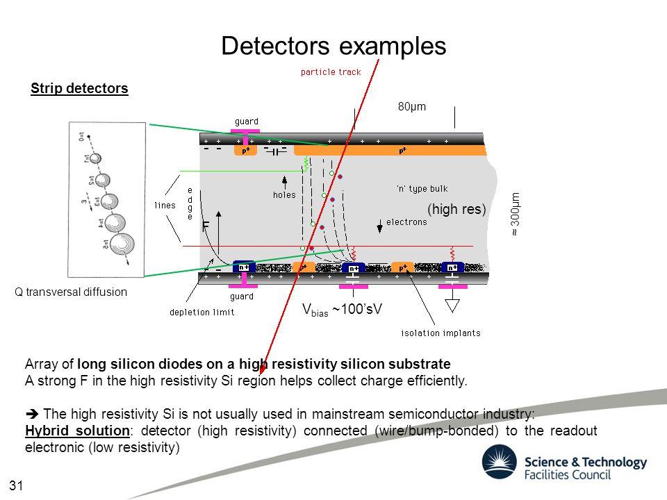 Detectors examples Strip detectors (high res) F Vbias ~100'sV