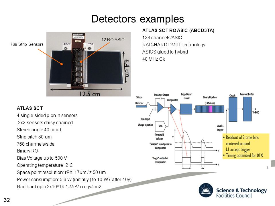 Detectors examples 32 ATLAS SCT RO ASIC (ABCD3TA) 128 channels/ASIC