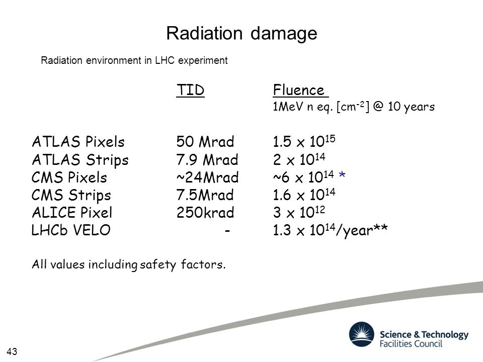 Radiation damage TID Fluence ATLAS Pixels 50 Mrad 1.5 x 1015