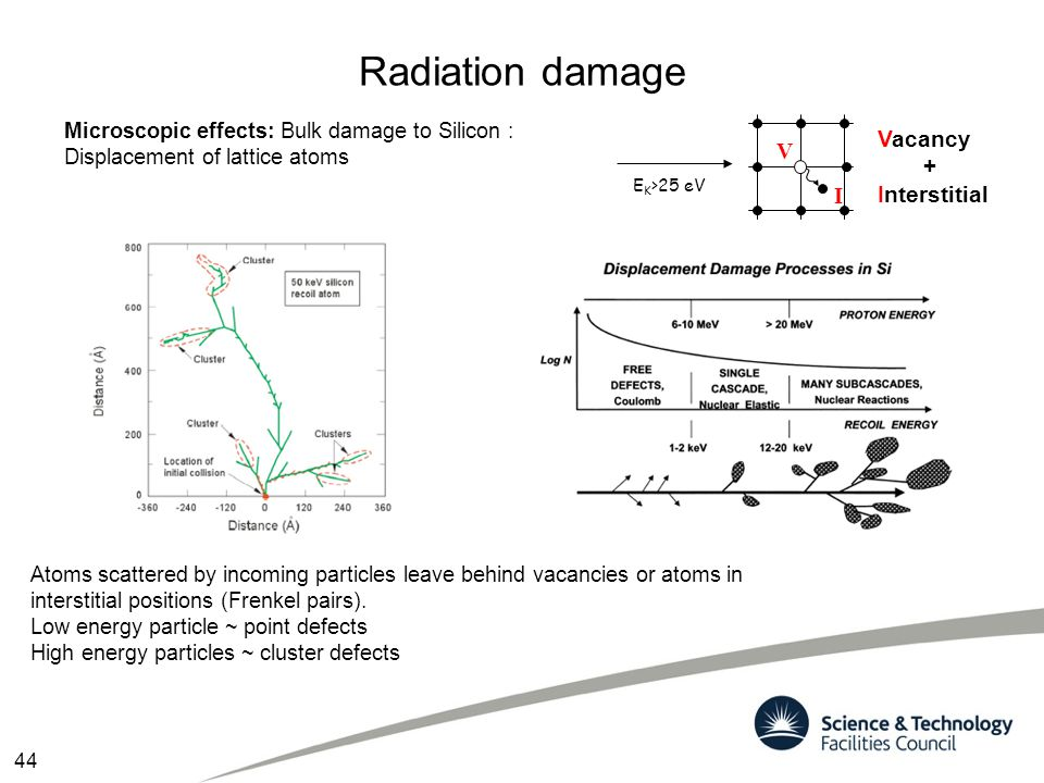 Radiation damage Vacancy + Interstitial V I