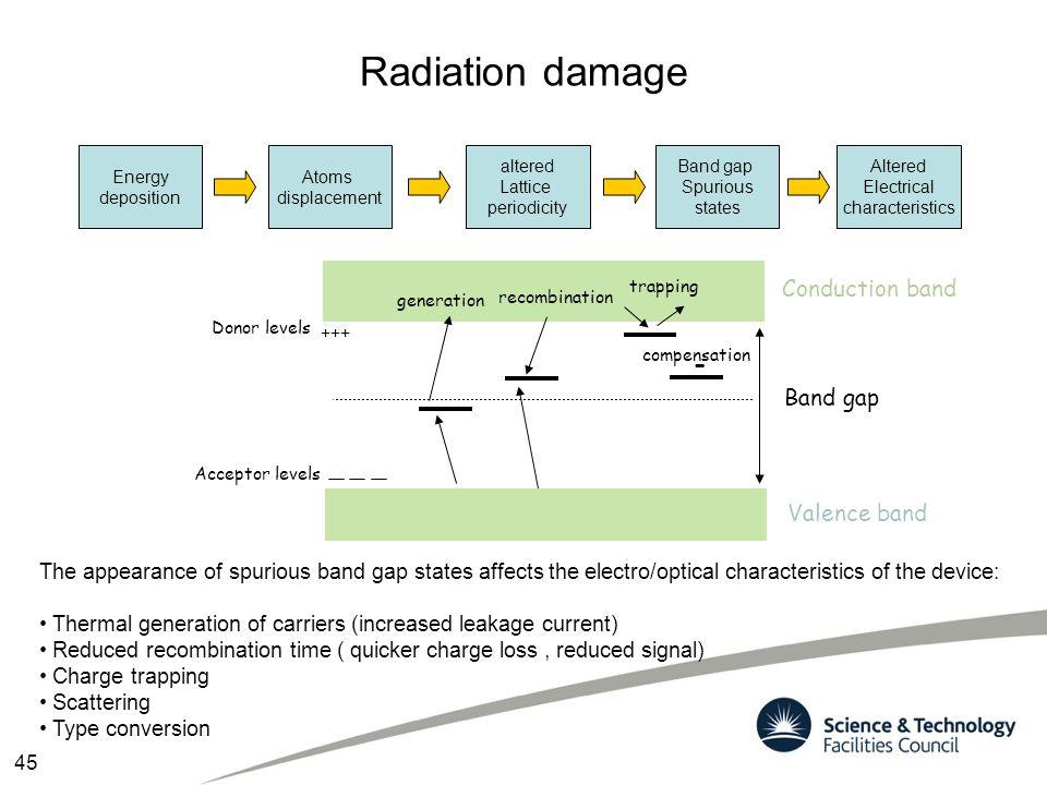 Radiation damage - Conduction band Band gap Valence band