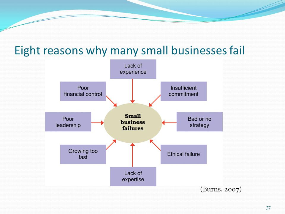 Eight reasons why many small businesses fail
