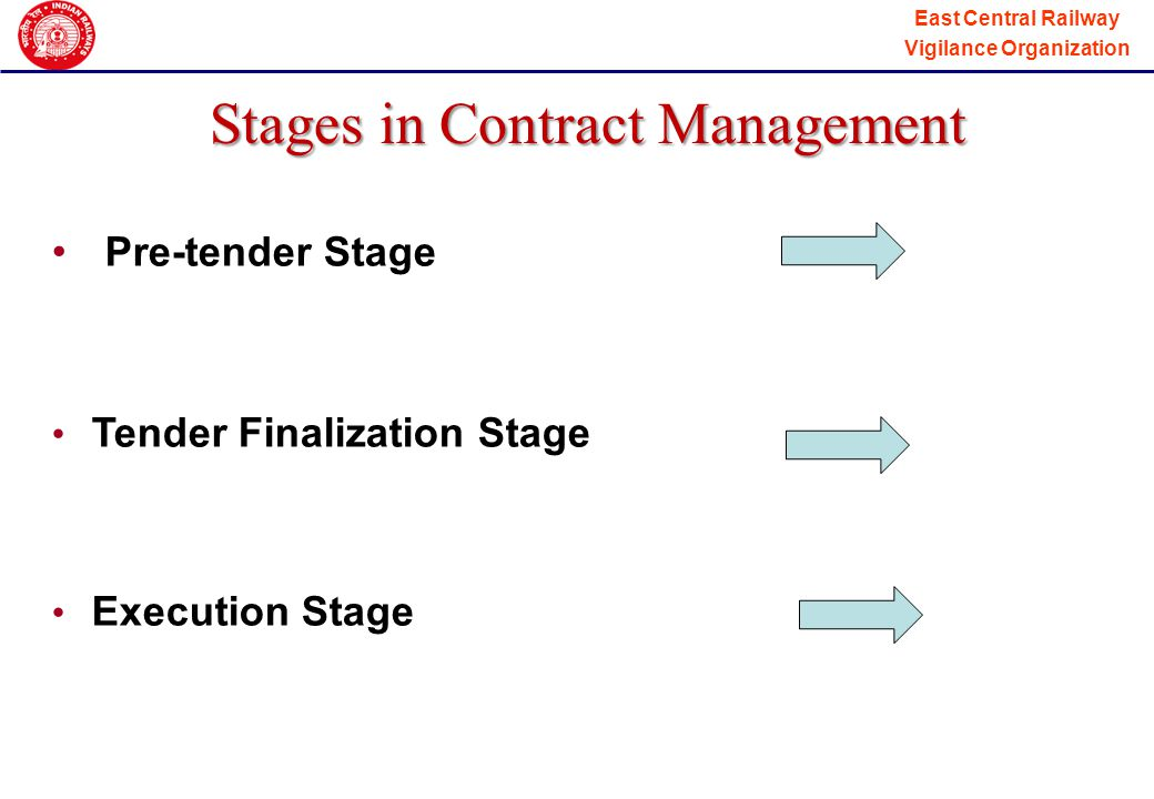 Stages in Contract Management