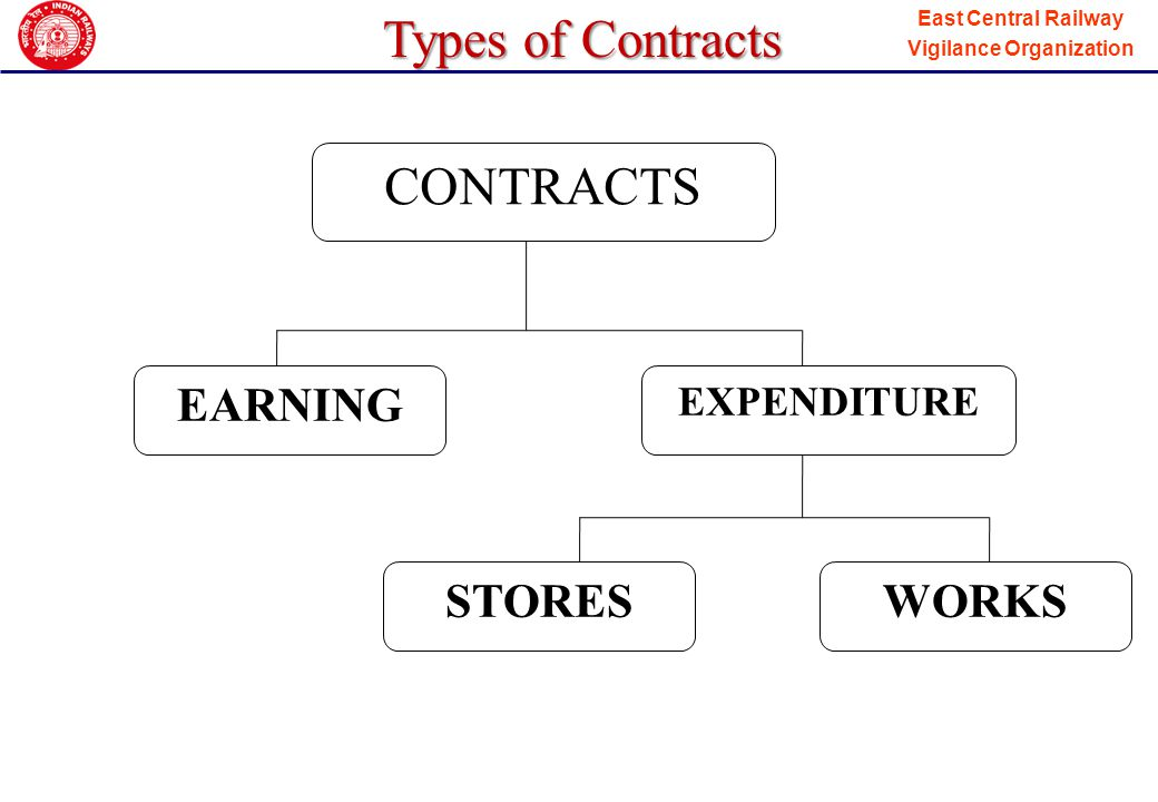 Types of Contracts CONTRACTS EARNING EXPENDITURE STORES WORKS