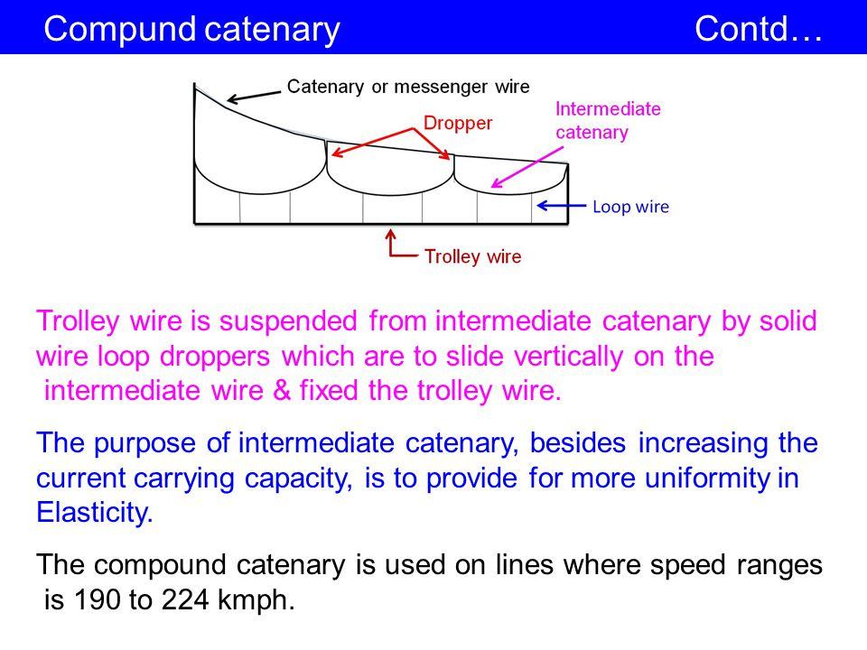 Compund catenary Contd…