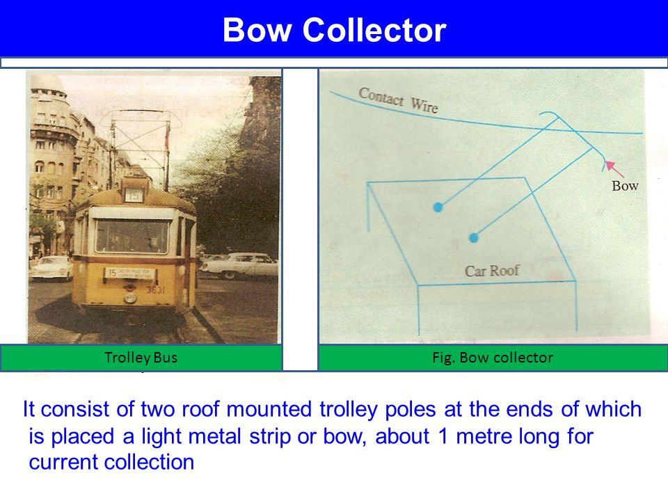 Bow Collector Trolley Bus. Fig. Bow collector. It consist of two roof mounted trolley poles at the ends of which.