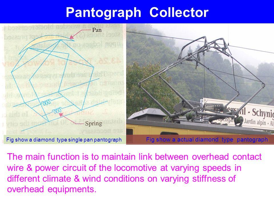 Pantograph Collector Fig show a diamond type single pan pantograph. Fig show a actual diamond type pantograph.