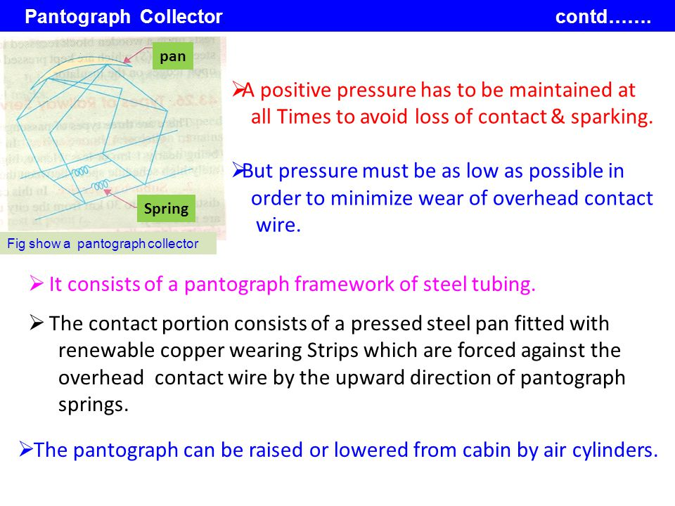 Pantograph Collector contd…….