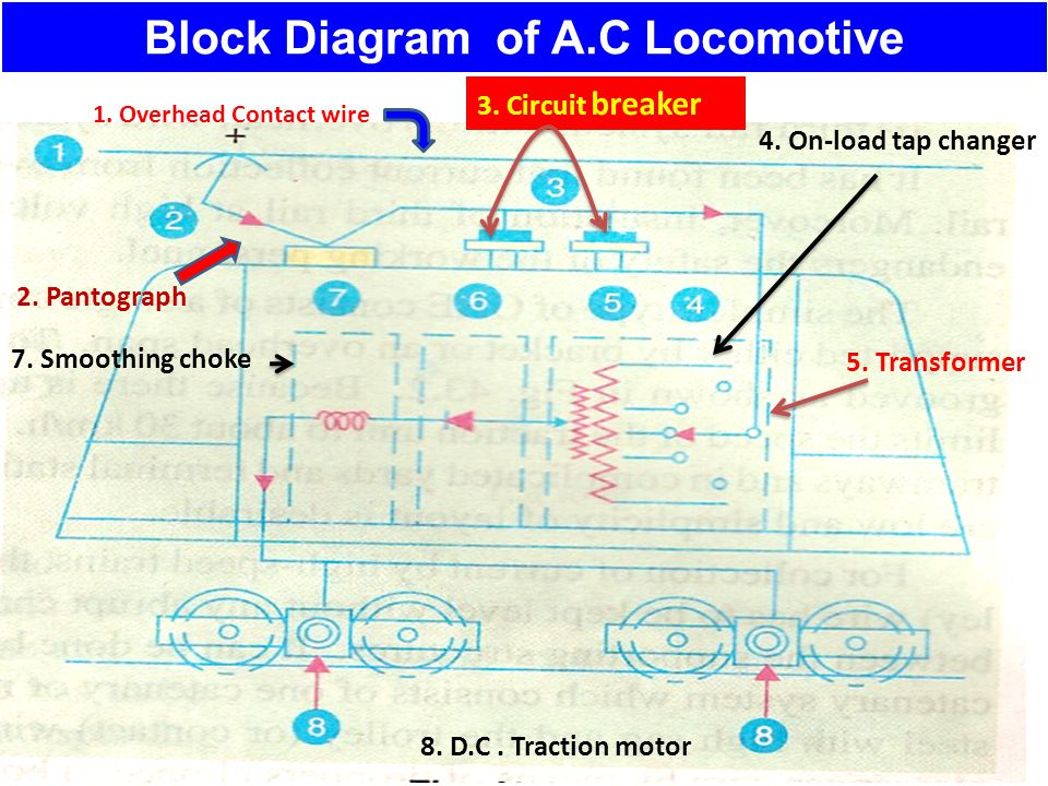 Block Diagram of A.C Locomotive