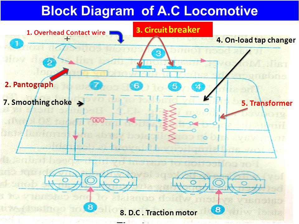 Electric traction suresh kambleelectrical depta ppt video dc traction motor block diagram of ac locomotive swarovskicordoba Images