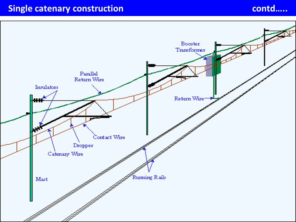 Single catenary construction contd…..