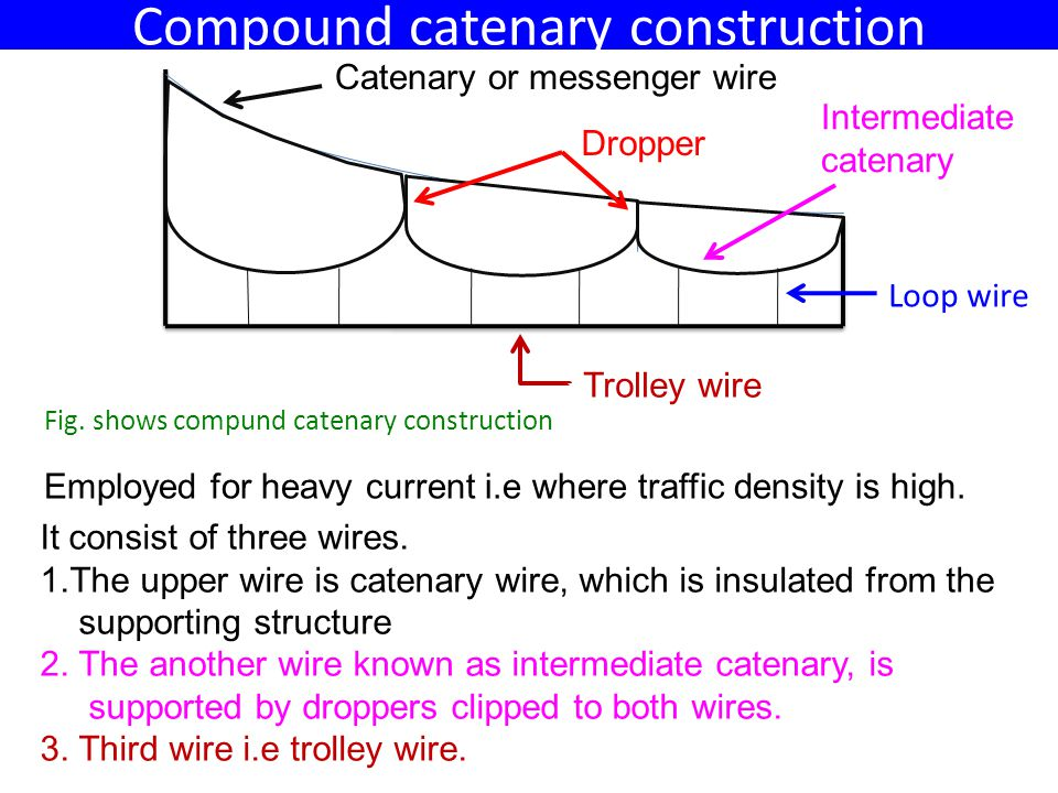 Compound catenary construction