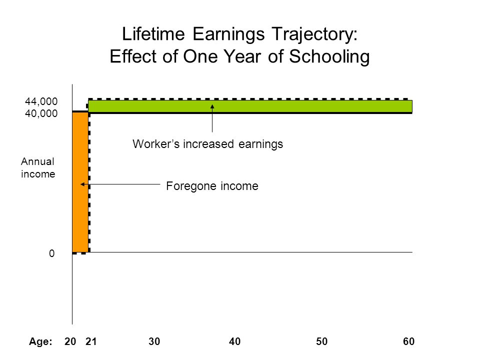 Lifetime Earnings Trajectory: Effect of One Year of Schooling