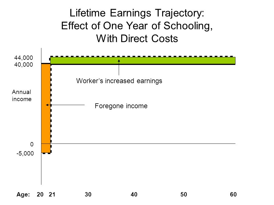Worker's increased earnings